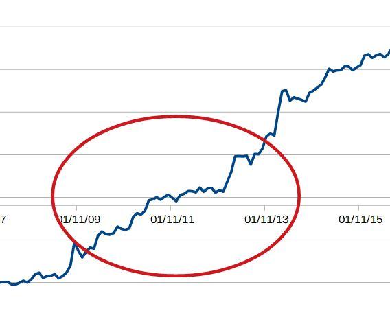 Dernière minute : et si vous gagniez enfin en Bourse ?